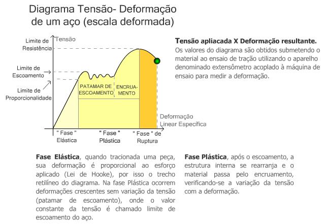 Diagrama Tensão- Deformação de um aço | TecnoUnifran
